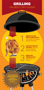Grilling infographics